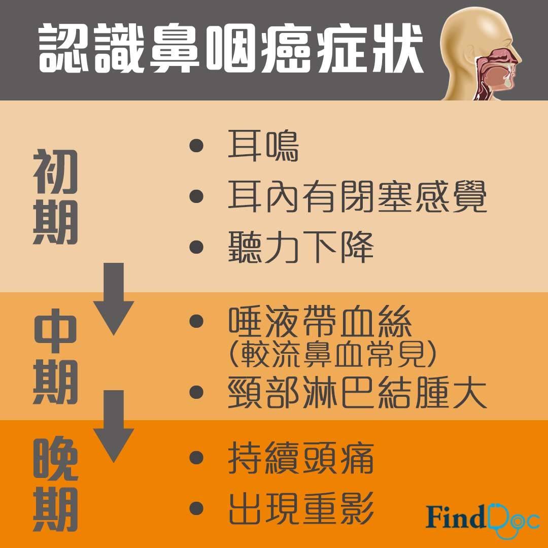 鼻咽癌早期症狀不明顯 易被忽視