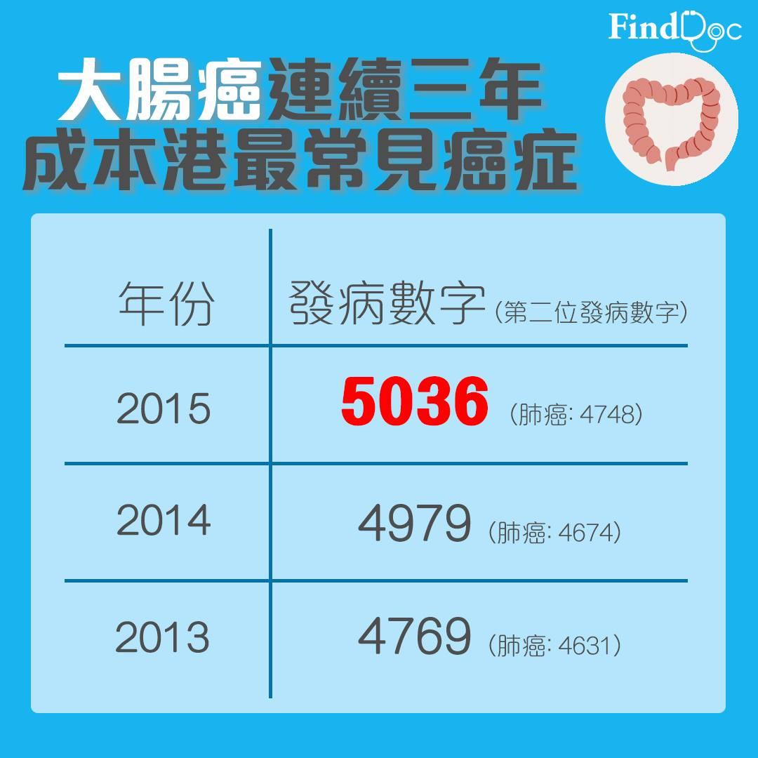 香港患大腸癌的個案在十年內由一年3500宗大幅增加接近1500宗,情況確實令人擔憂。