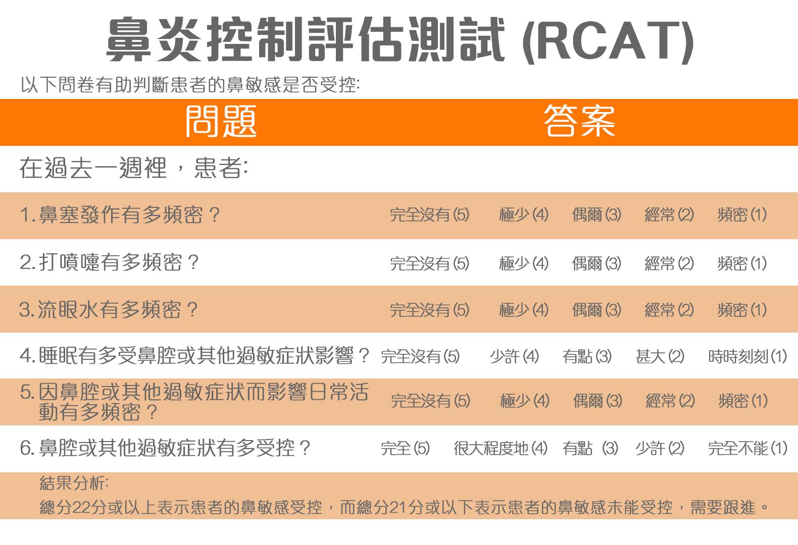 鼻敏感-鼻炎控制評估測試 (RCAT)