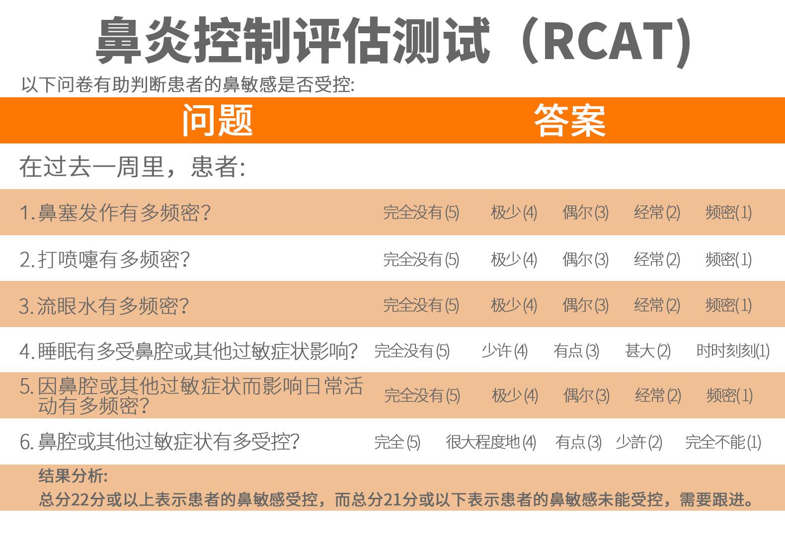 鼻炎控制评估测试 (RCAT)