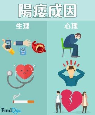 Erectile Dysfunction (陽痿/勃起功能障礙) 成因
