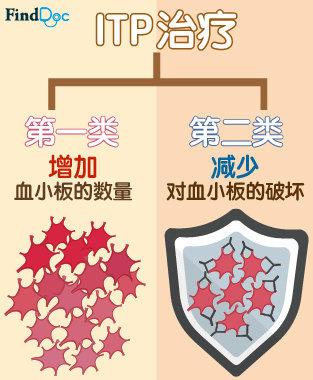 免疫性血小板减少症 治疗