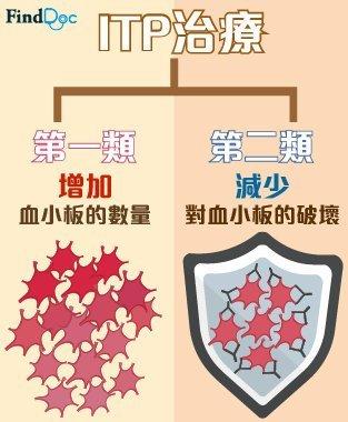 Immune Thrombocytopenia (ITP) 治療