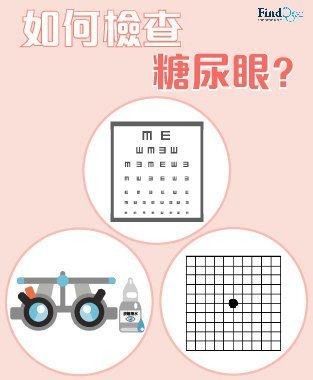 糖尿病性視網膜病變 (糖尿上眼) 診斷