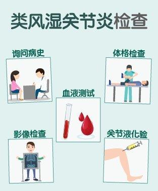 类风湿关节炎 诊断