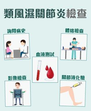 類風濕關節炎 (Rheumatoid Arthritis) 診斷