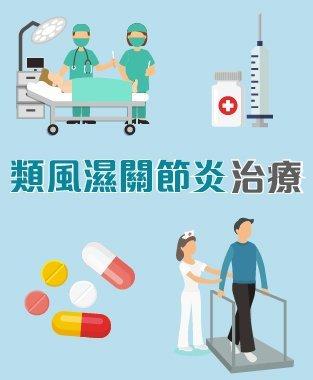 類風濕關節炎 (Rheumatoid Arthritis) 治療