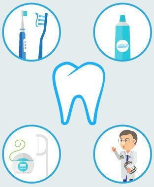 牙肉肿痛 预防及治疗