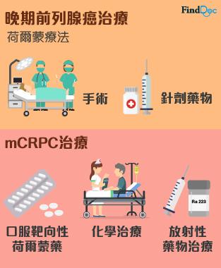 前列腺癌治療
