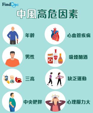 中風高危因素及成因