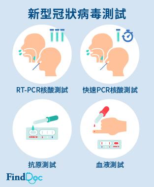 新型冠狀病毒測試
